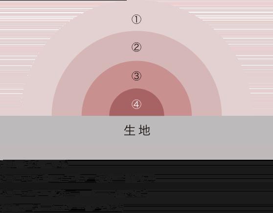 汚れに関する説明の図